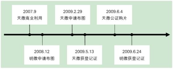 驱ip之轮,驾ic之舆——从两则案例浅析集成电路布图设计之管理
